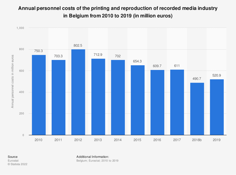 Statistic: Annual personnel costs of the printing and reproduction of recorded media industry in Belgium from 2008 to 2015 (in million euros) | Statista