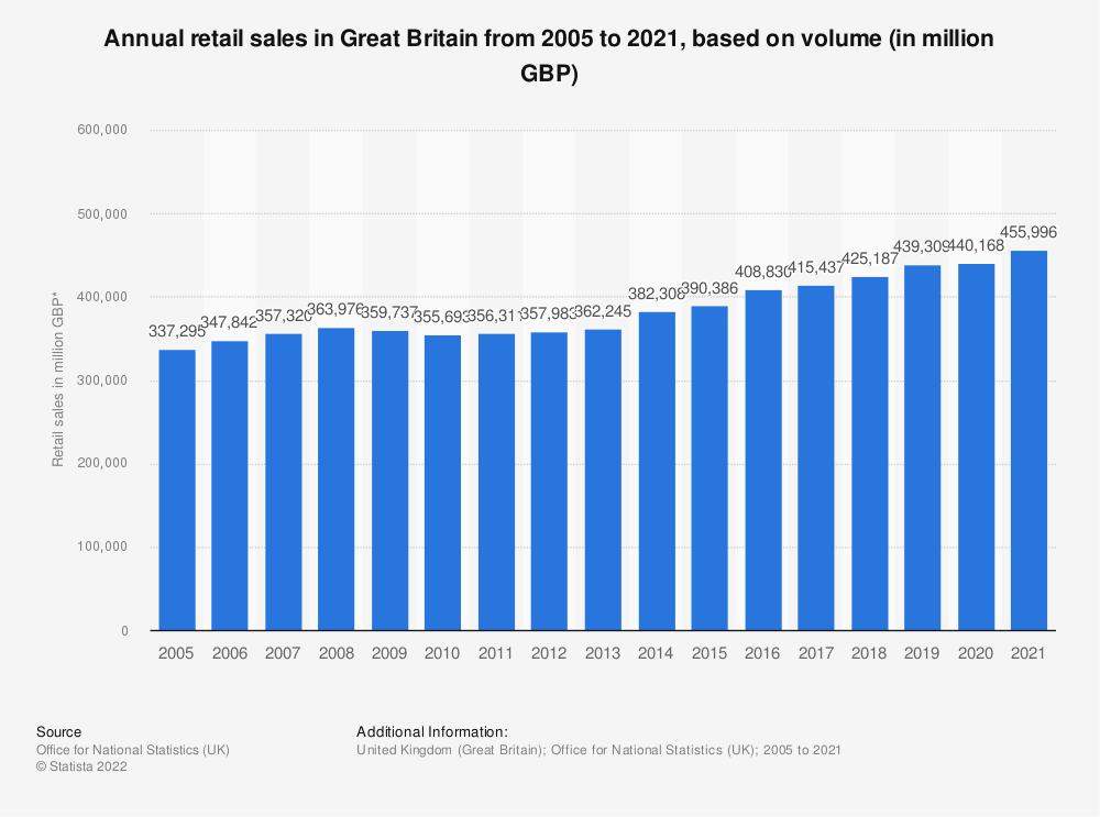 Statistic: Annual retail sales in Great Britain from 2005 to 2016, based on volume* (in million GBP) | Statista