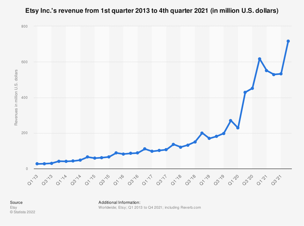 Statistic: Etsy Inc.'s revenue from 1st quarter 2013 to 4th quarter 2019 (in million U.S. dollars) | Statista