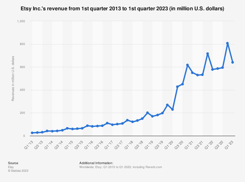 Statistic: Etsy's revenue from 1st quarter 2013 to 3rd quarter 2019 (in million U.S. dollars) | Statista