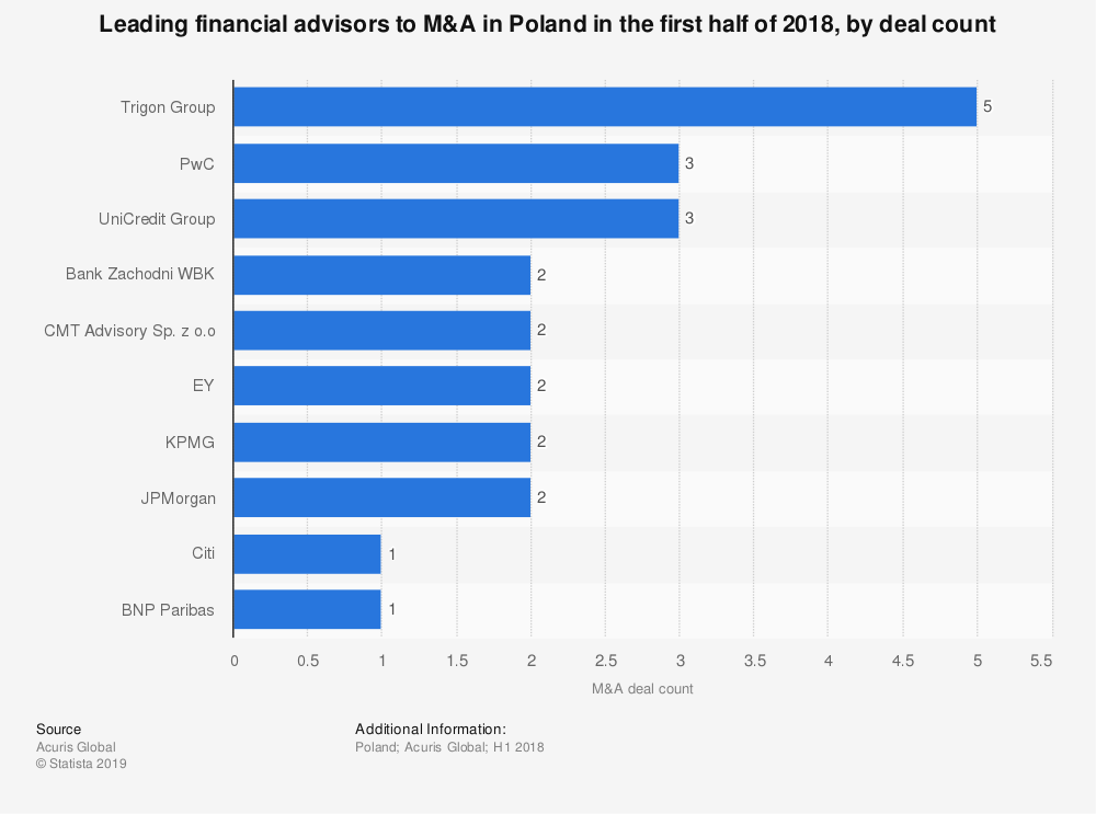 Statistic: Leading financial advisors to M&A in Poland in the first half of 2018, by deal count | Statista