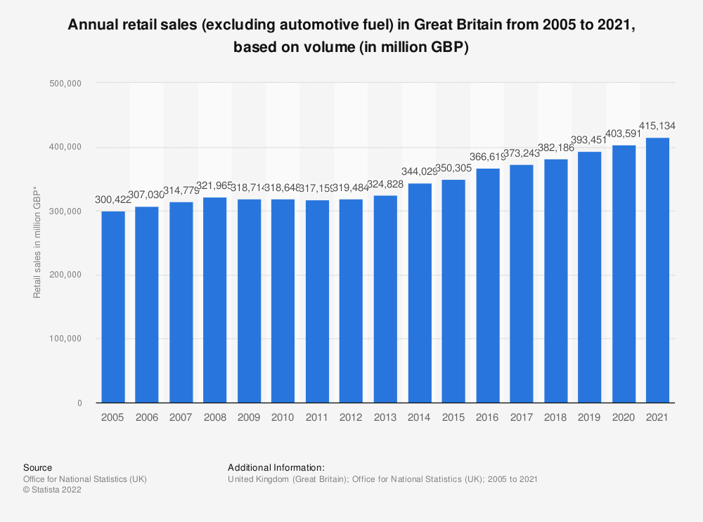 Statistic: Annual retail sales (excluding automotive fuel) in Great Britain from 2005 to 2016, based on volume* (in million GBP) | Statista