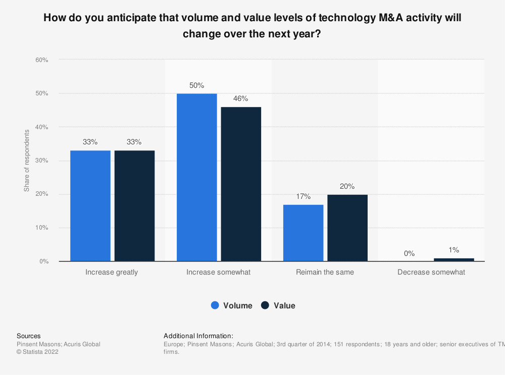Statistic: How do you anticipate that volume and value levels of technology M&A activity will change over the next year? | Statista