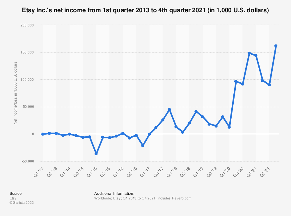 Statistic: Etsy's net income/loss from 1st quarter 2013 to 3rd quarter 2019 (in 1,000 U.S. dollars) | Statista