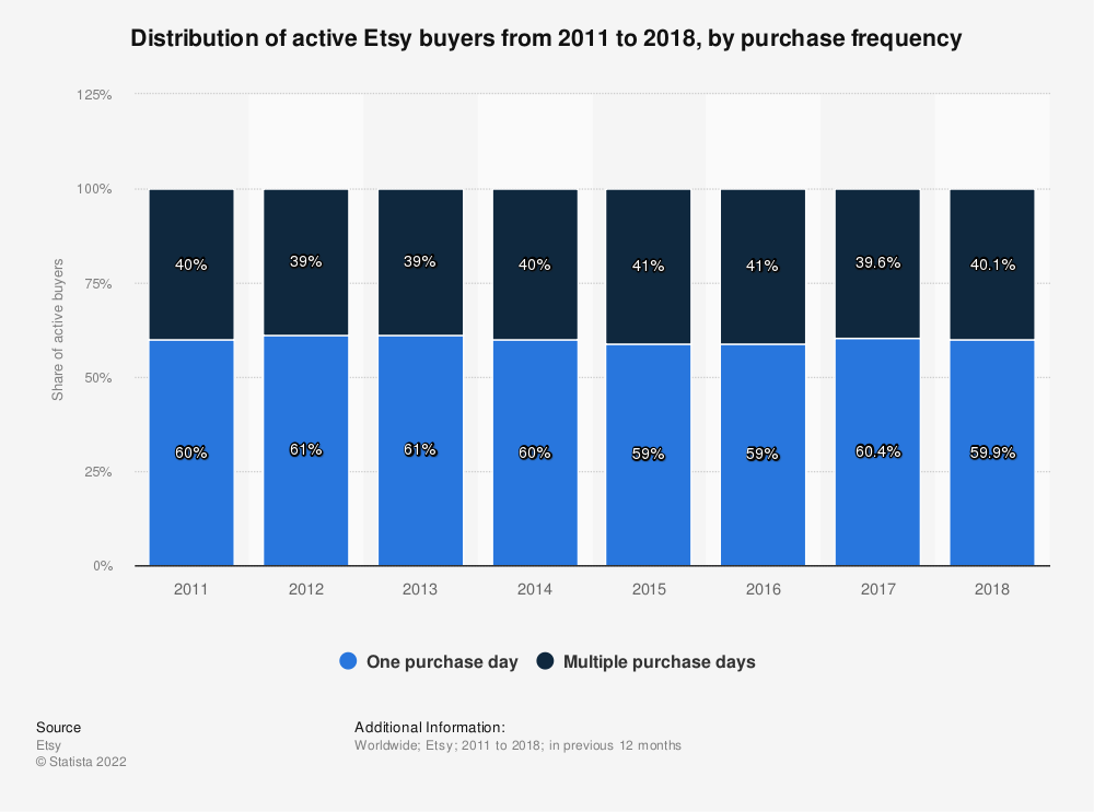 Statistic: Distribution of active Etsy buyers from 2011 to 2018, by purchase frequency | Statista