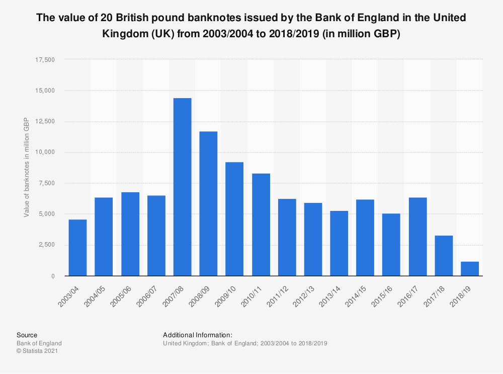Statistic: The value of twenty British pound banknotes issued by the Bank of England in the United Kingdom (UK) from 2003/2004 to 2018/2019 (in million GBP) | Statista