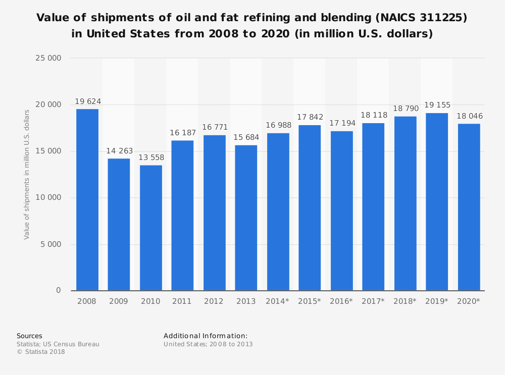 Statistic: Value of shipments of oil and fat refining and blending (NAICS 311225) in United States from 2008 to 2020 (in million U.S. dollars) | Statista