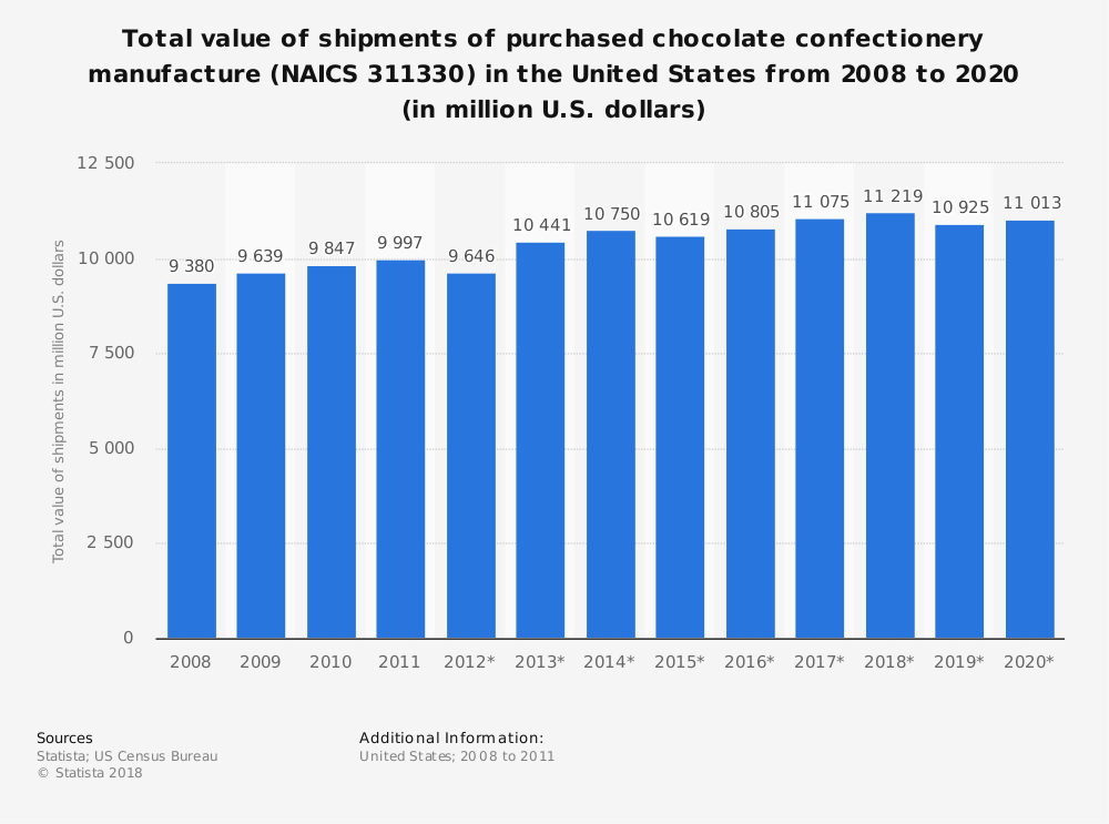 Statistic: Total value of shipments of purchased chocolate confectionery manufacture (NAICS 311330) in the United States from 2008 to 2020 (in million U.S. dollars) | Statista