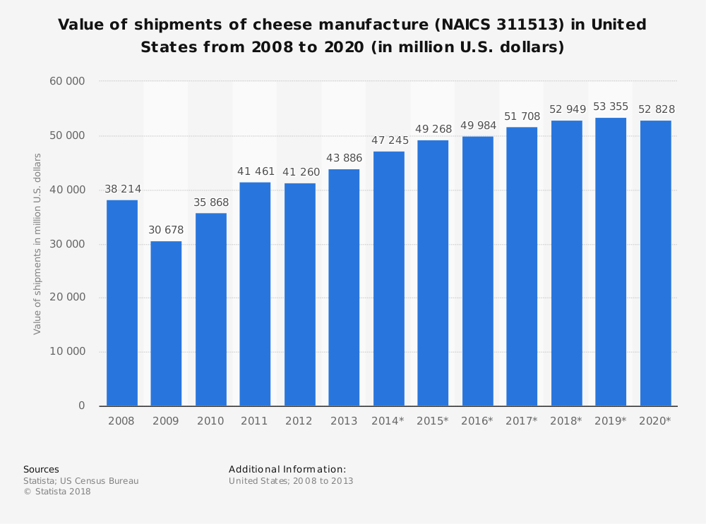 Statistic: Value of shipments of cheese manufacture (NAICS 311513) in United States from 2008 to 2020 (in million U.S. dollars) | Statista