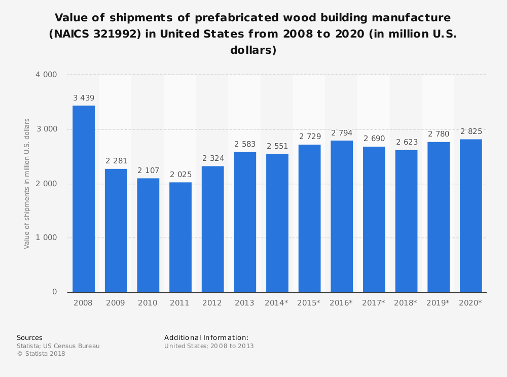 Statistic: Value of shipments of prefabricated wood building manufacture (NAICS 321992) in United States from 2008 to 2020 (in million U.S. dollars) | Statista