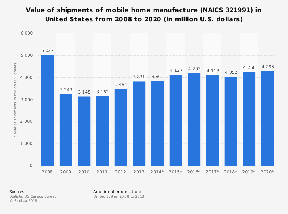Statistic: Value of shipments of mobile home manufacture (NAICS 321991) in United States from 2008 to 2020 (in million U.S. dollars) | Statista