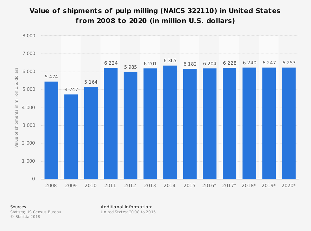 Statistic: Value of shipments of pulp milling (NAICS 322110) in United States from 2008 to 2020 (in million U.S. dollars) | Statista