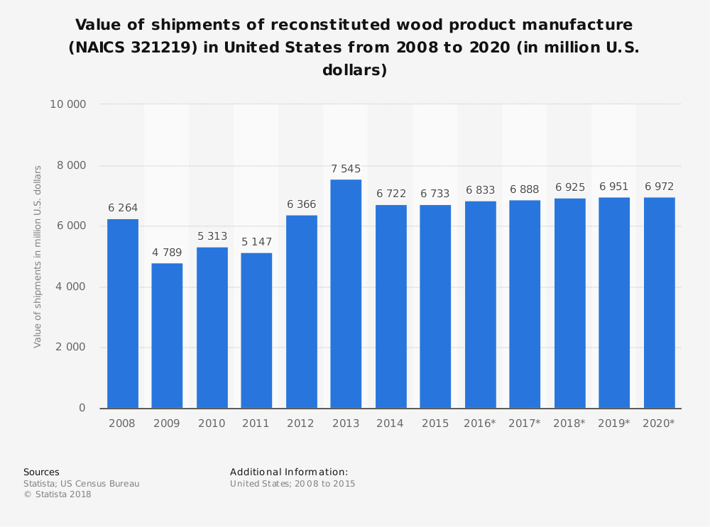 Statistic: Value of shipments of reconstituted wood product manufacture (NAICS 321219) in United States from 2008 to 2020 (in million U.S. dollars) | Statista