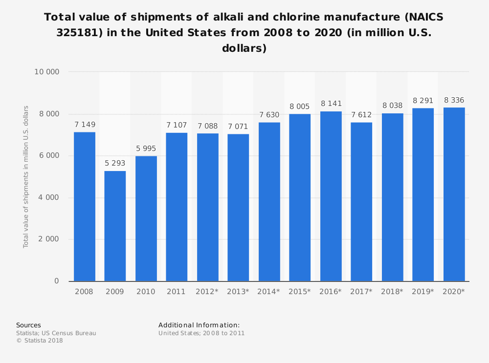 Statistic: Total value of shipments of alkali and chlorine manufacture (NAICS 325181) in the United States from 2008 to 2020 (in million U.S. dollars) | Statista