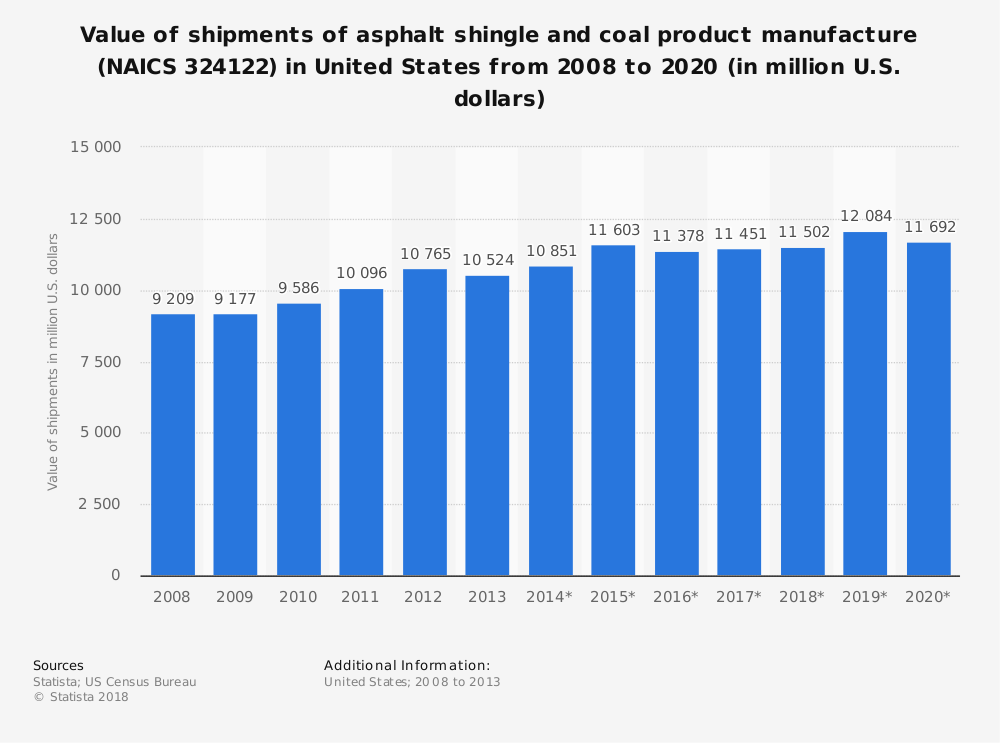 Statistic: Value of shipments of asphalt shingle and coal product manufacture (NAICS 324122) in United States from 2008 to 2020 (in million U.S. dollars) | Statista