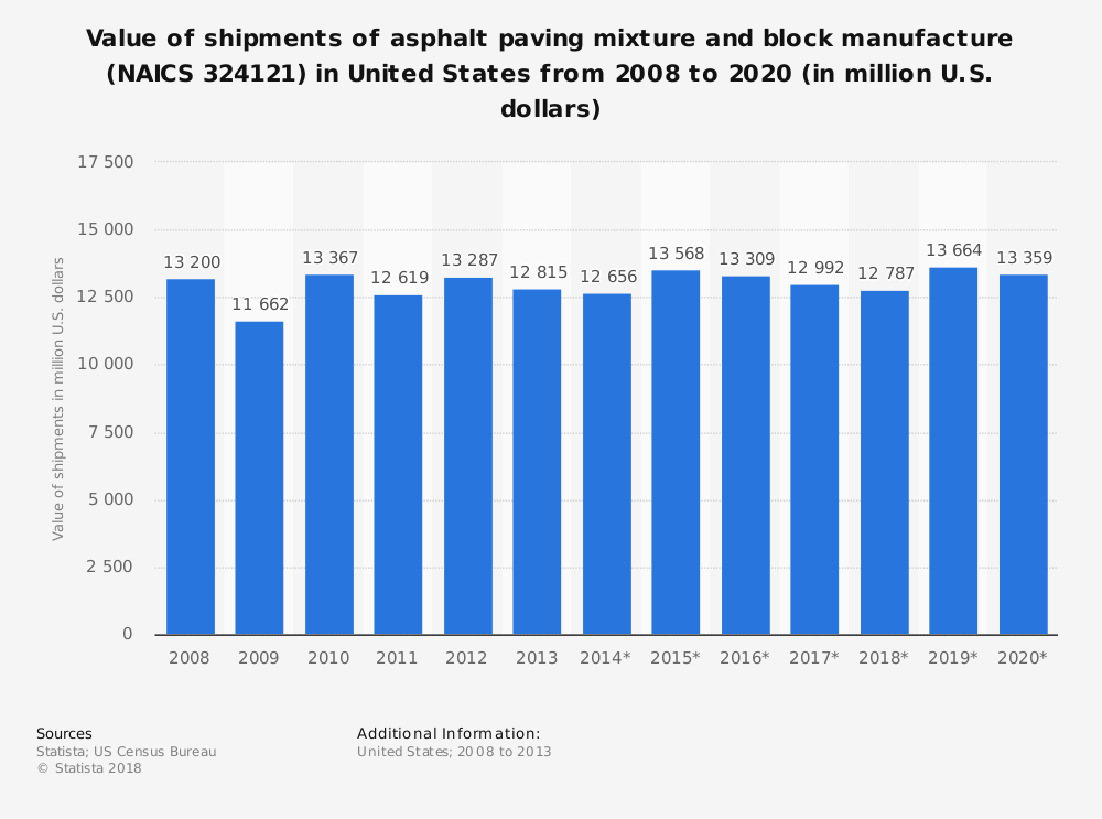 Statistic: Value of shipments of asphalt paving mixture and block manufacture (NAICS 324121) in United States from 2008 to 2020 (in million U.S. dollars) | Statista