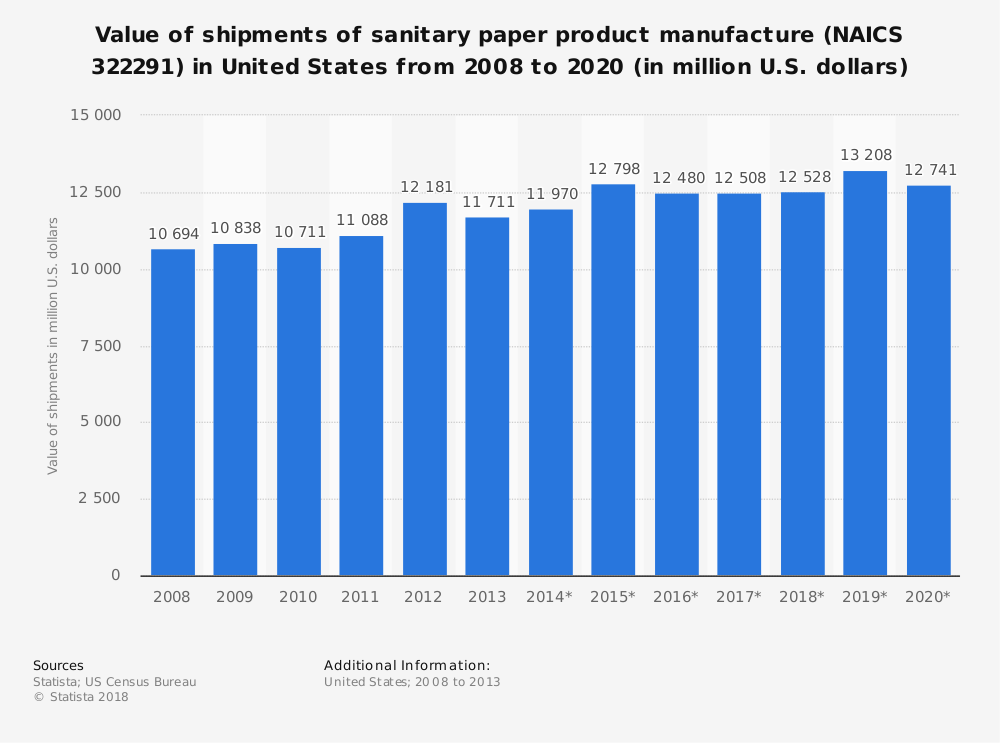 Statistic: Value of shipments of sanitary paper product manufacture (NAICS 322291) in United States from 2008 to 2020 (in million U.S. dollars) | Statista