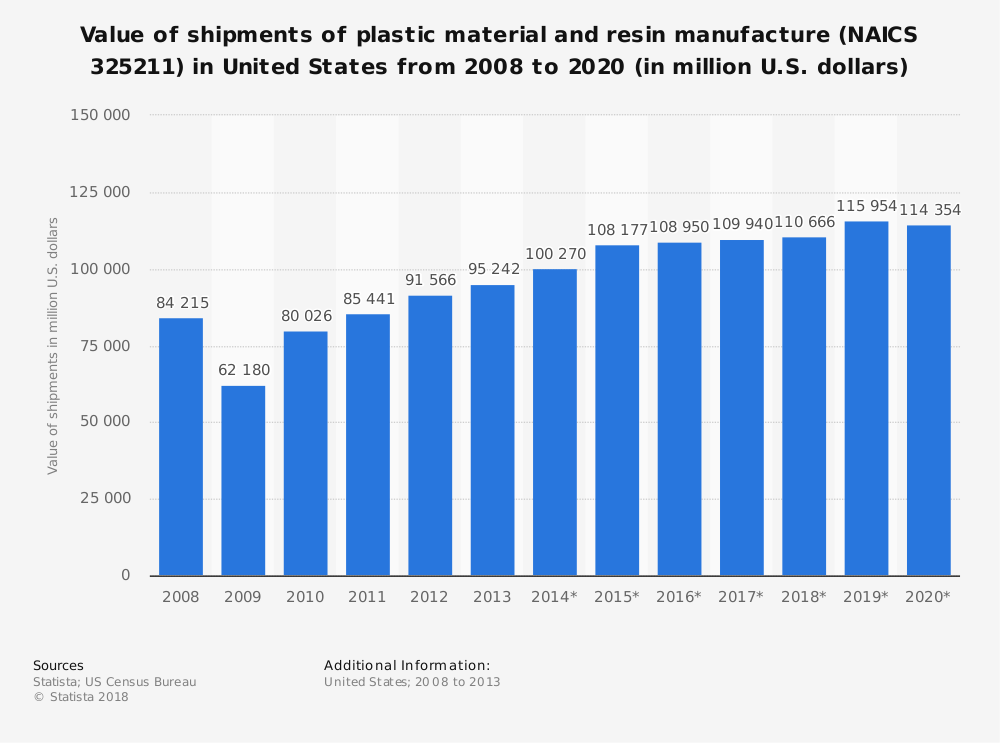 Statistic: Value of shipments of plastic material and resin manufacture (NAICS 325211) in United States from 2008 to 2020 (in million U.S. dollars) | Statista