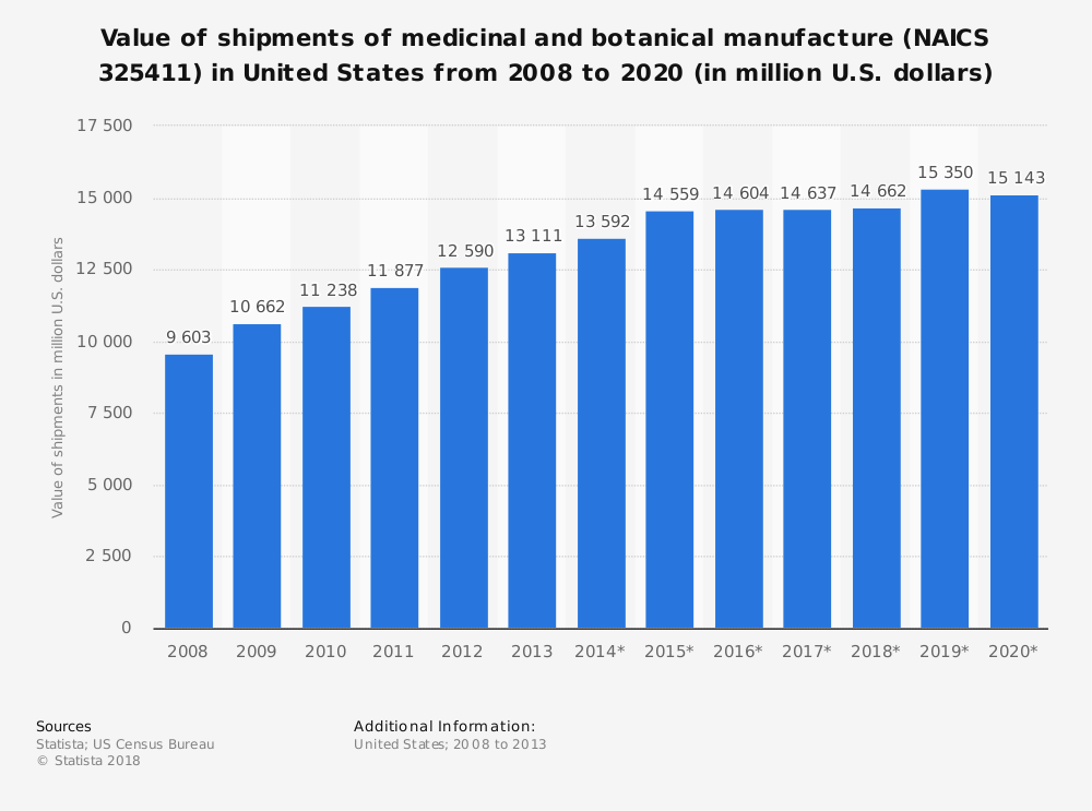 Statistic: Value of shipments of medicinal and botanical manufacture (NAICS 325411) in United States from 2008 to 2020 (in million U.S. dollars) | Statista