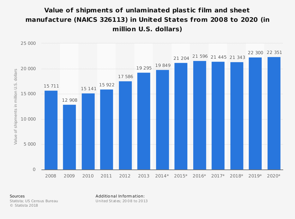 Statistic: Value of shipments of unlaminated plastic film and sheet manufacture (NAICS 326113) in United States from 2008 to 2020 (in million U.S. dollars) | Statista