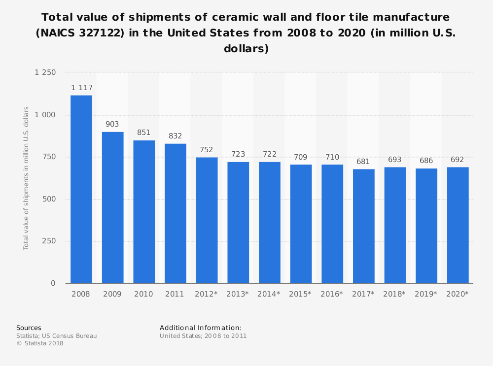 Statistic: Total value of shipments of ceramic wall and floor tile manufacture (NAICS 327122) in the United States from 2008 to 2020 (in million U.S. dollars) | Statista