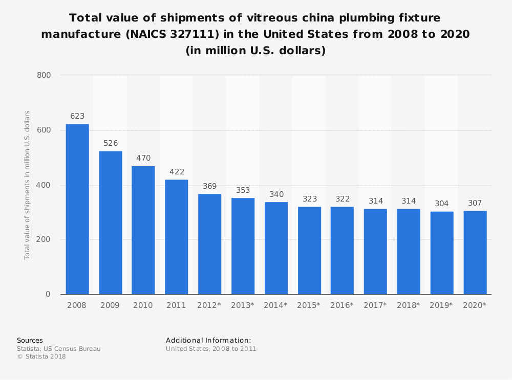 Statistic: Total value of shipments of vitreous china plumbing fixture manufacture (NAICS 327111) in the United States from 2008 to 2020 (in million U.S. dollars) | Statista