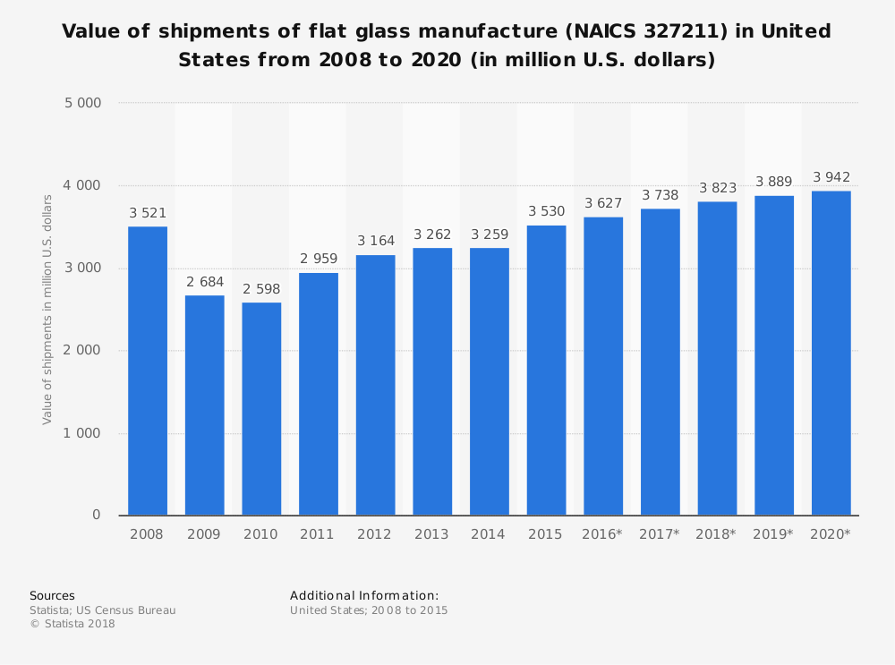 Statistic: Value of shipments of flat glass manufacture (NAICS 327211) in United States from 2008 to 2020 (in million U.S. dollars) | Statista