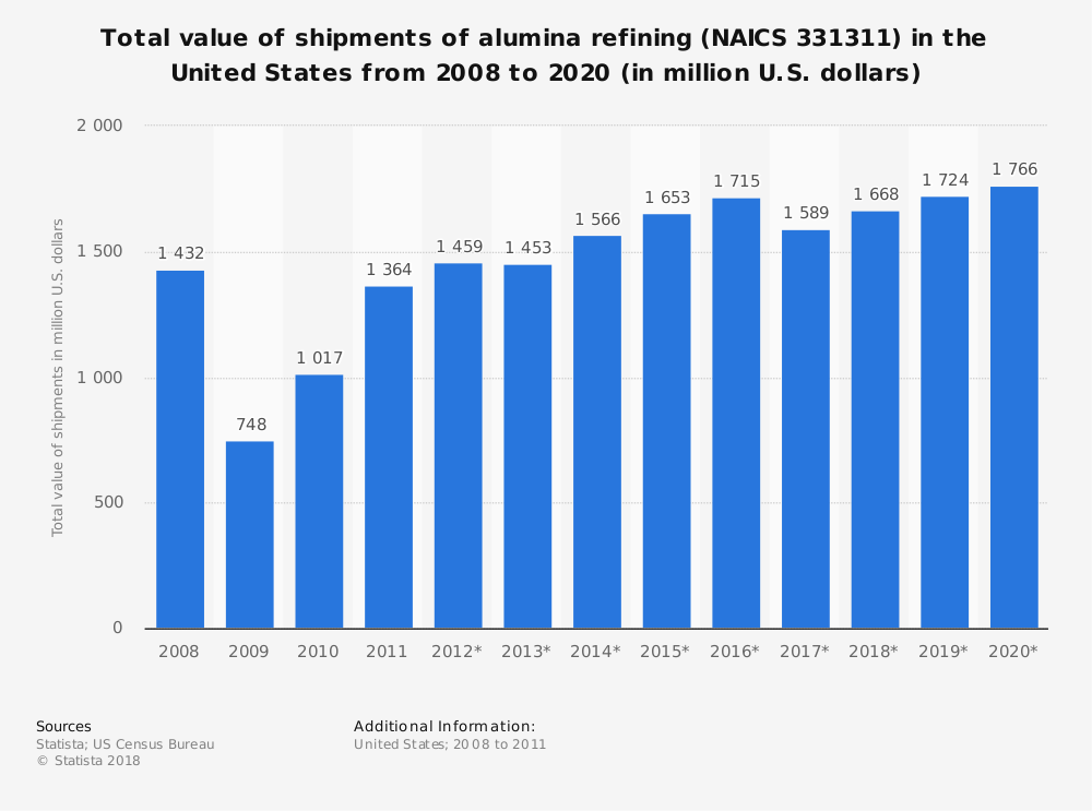 Statistic: Total value of shipments of alumina refining (NAICS 331311) in the United States from 2008 to 2020 (in million U.S. dollars) | Statista