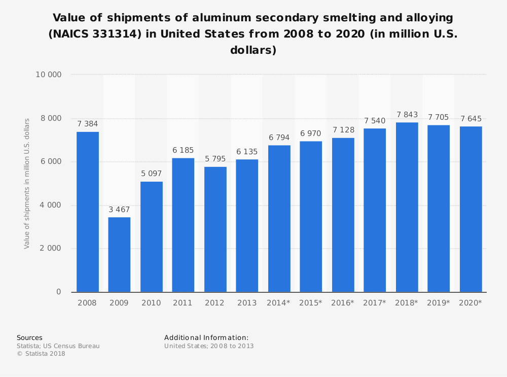 Statistic: Value of shipments of aluminum secondary smelting and alloying (NAICS 331314) in United States from 2008 to 2020 (in million U.S. dollars)   Statista