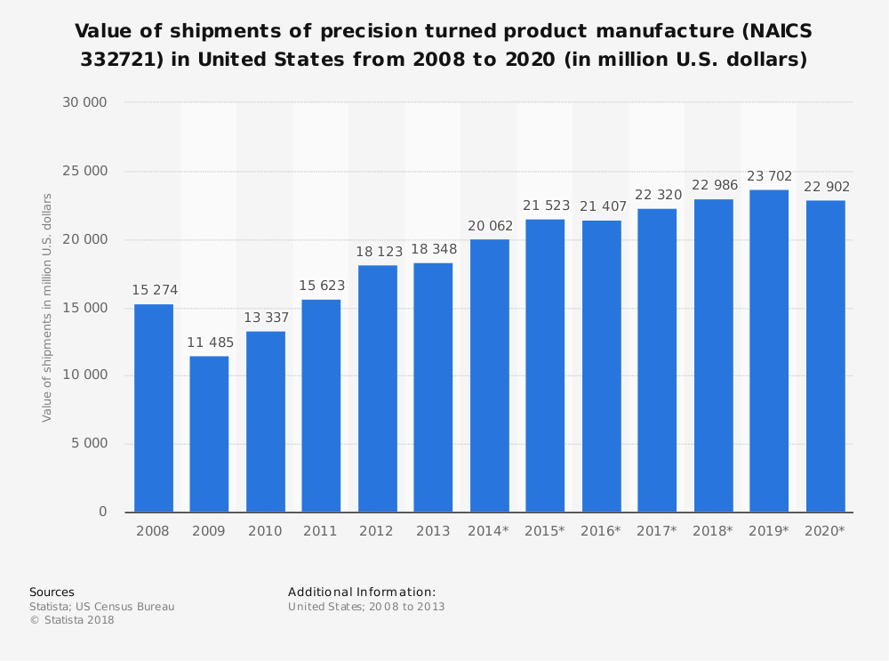 Statistic: Value of shipments of precision turned product manufacture (NAICS 332721) in United States from 2008 to 2020 (in million U.S. dollars) | Statista