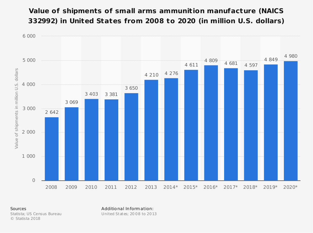 Statistic: Value of shipments of small arms ammunition manufacture (NAICS 332992) in United States from 2008 to 2020 (in million U.S. dollars) | Statista