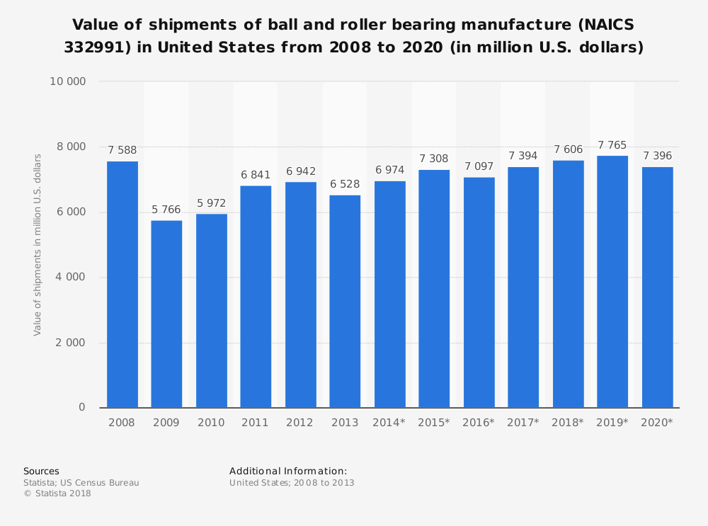 Statistic: Value of shipments of ball and roller bearing manufacture (NAICS 332991) in United States from 2008 to 2020 (in million U.S. dollars) | Statista
