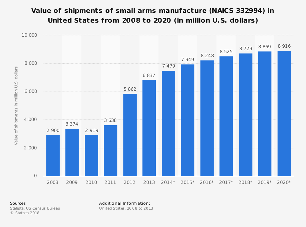 Statistic: Value of shipments of small arms manufacture (NAICS 332994) in United States from 2008 to 2020 (in million U.S. dollars) | Statista