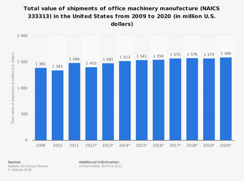 Statistic: Total value of shipments of office machinery manufacture (NAICS 333313) in the United States from 2009 to 2020 (in million U.S. dollars) | Statista