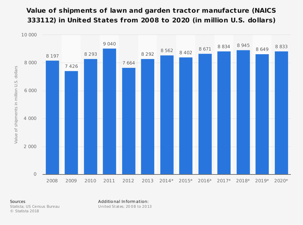 Statistic: Value of shipments of lawn and garden tractor manufacture (NAICS 333112) in United States from 2008 to 2020 (in million U.S. dollars) | Statista