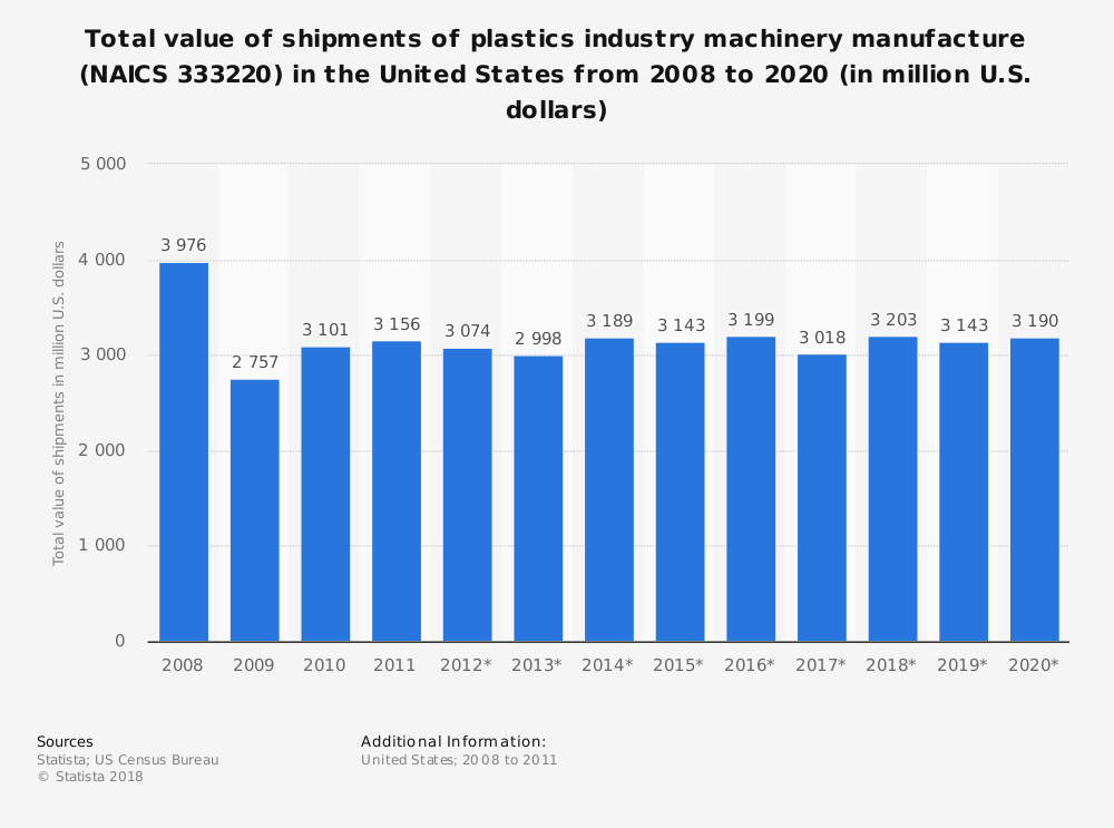 Statistic: Total value of shipments of plastics industry machinery manufacture (NAICS 333220) in the United States from 2008 to 2020 (in million U.S. dollars)   Statista