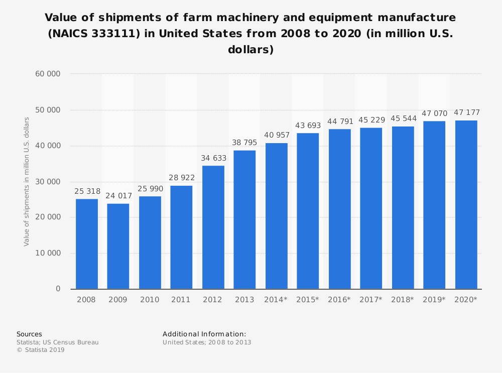 Statistic: Value of shipments of farm machinery and equipment manufacture (NAICS 333111) in United States from 2008 to 2020 (in million U.S. dollars)   Statista