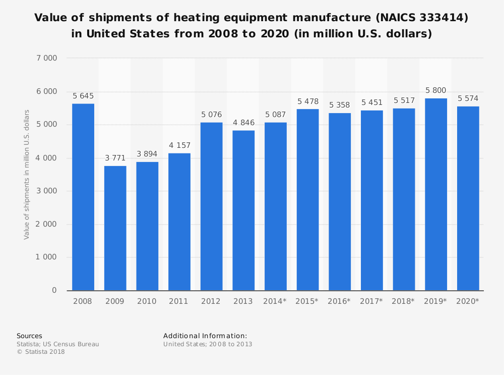 Statistic: Value of shipments of heating equipment manufacture (NAICS 333414) in United States from 2008 to 2020 (in million U.S. dollars) | Statista