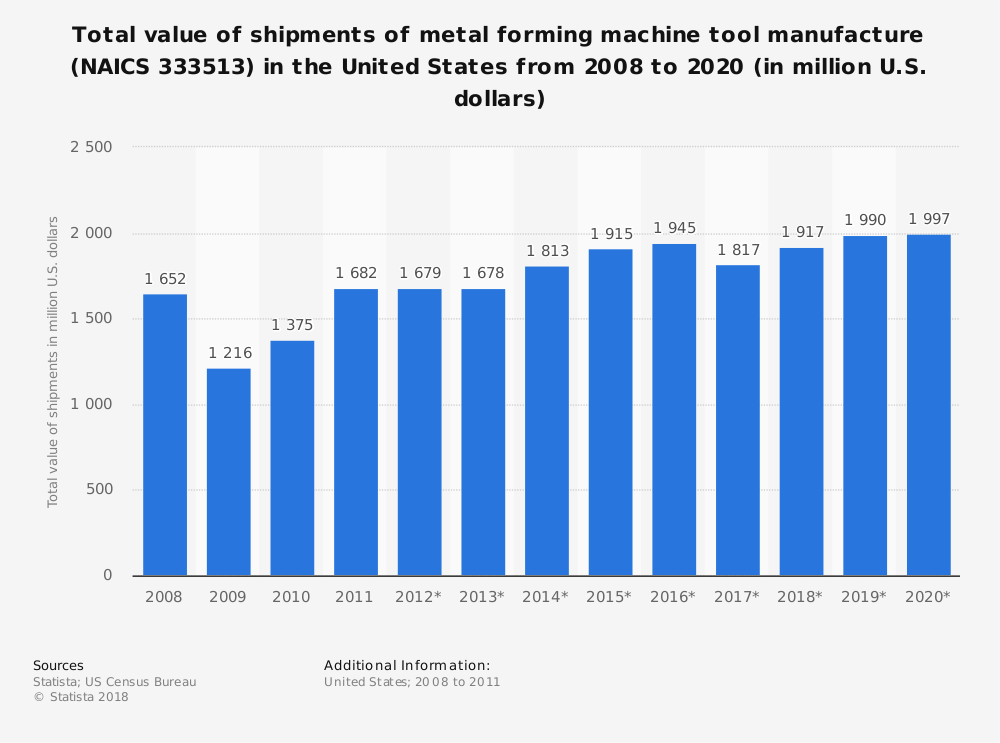 Statistic: Total value of shipments of metal forming machine tool manufacture (NAICS 333513) in the United States from 2008 to 2020 (in million U.S. dollars)   Statista