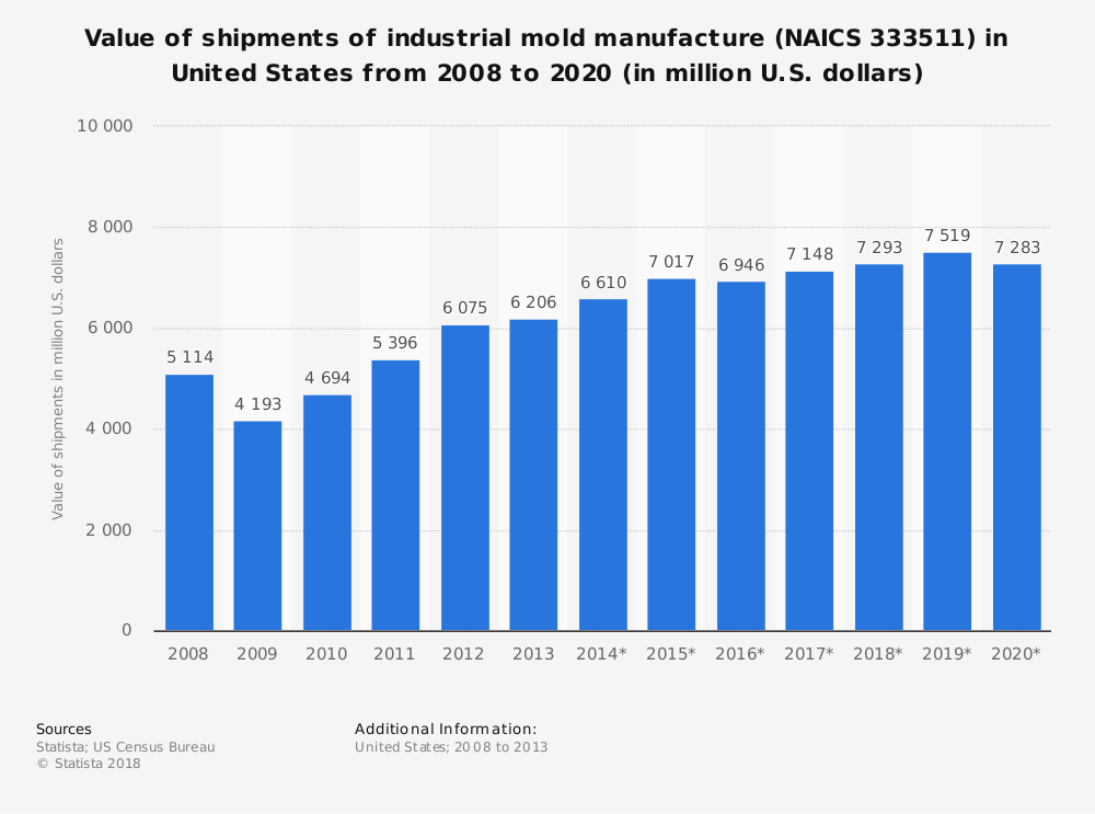 Statistic: Value of shipments of industrial mold manufacture (NAICS 333511) in United States from 2008 to 2020 (in million U.S. dollars) | Statista