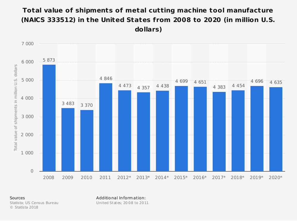Statistic: Total value of shipments of metal cutting machine tool manufacture (NAICS 333512) in the United States from 2008 to 2020 (in million U.S. dollars) | Statista