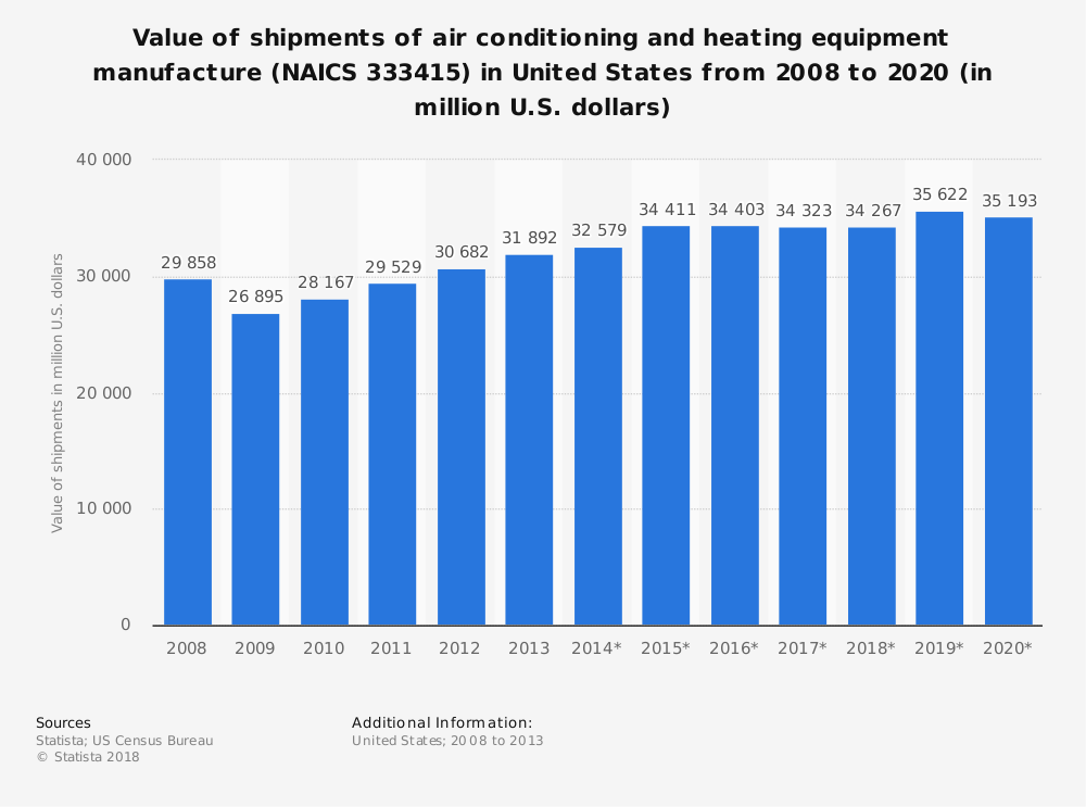 Statistic: Value of shipments of air conditioning and heating equipment manufacture (NAICS 333415) in United States from 2008 to 2020 (in million U.S. dollars) | Statista