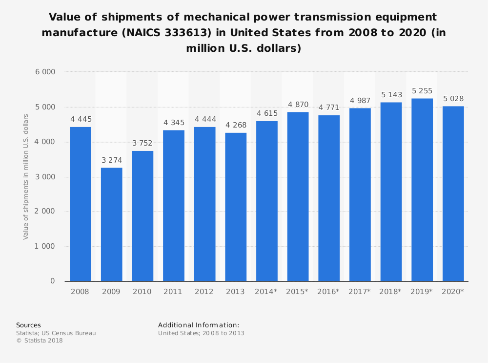 Statistic: Value of shipments of mechanical power transmission equipment manufacture (NAICS 333613) in United States from 2008 to 2020 (in million U.S. dollars) | Statista
