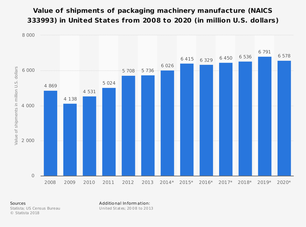 Statistic: Value of shipments of packaging machinery manufacture (NAICS 333993) in United States from 2008 to 2020 (in million U.S. dollars)   Statista