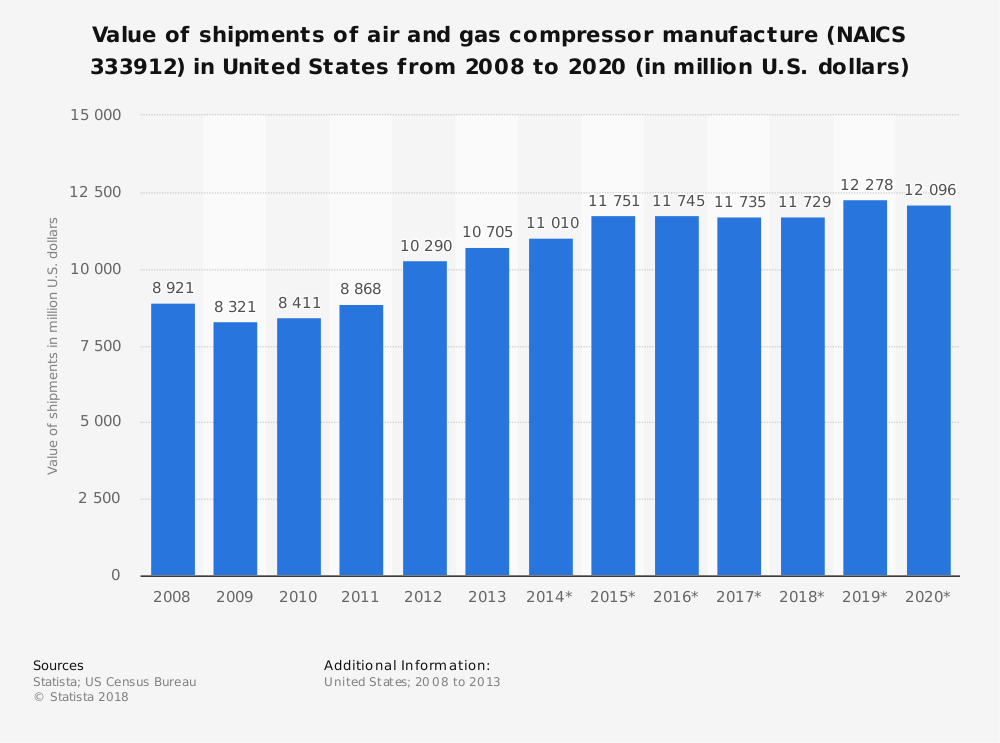 Statistic: Value of shipments of air and gas compressor manufacture (NAICS 333912) in United States from 2008 to 2020 (in million U.S. dollars) | Statista