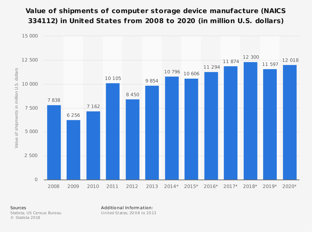 Statistic: Value of shipments of computer storage device manufacture (NAICS 334112) in United States from 2008 to 2020 (in million U.S. dollars) | Statista
