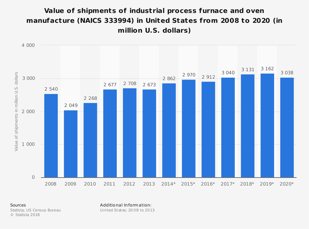 Statistic: Value of shipments of industrial process furnace and oven manufacture (NAICS 333994) in United States from 2008 to 2020 (in million U.S. dollars) | Statista