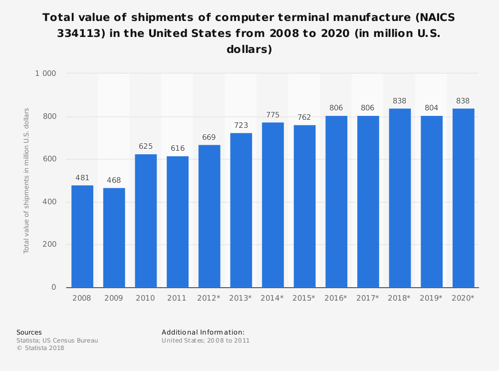 Statistic: Total value of shipments of computer terminal manufacture (NAICS 334113) in the United States from 2008 to 2020 (in million U.S. dollars) | Statista