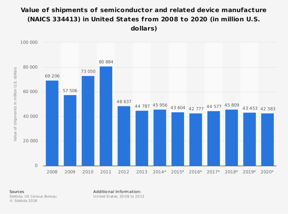 Statistic: Value of shipments of semiconductor and related device manufacture (NAICS 334413) in United States from 2008 to 2020 (in million U.S. dollars)   Statista