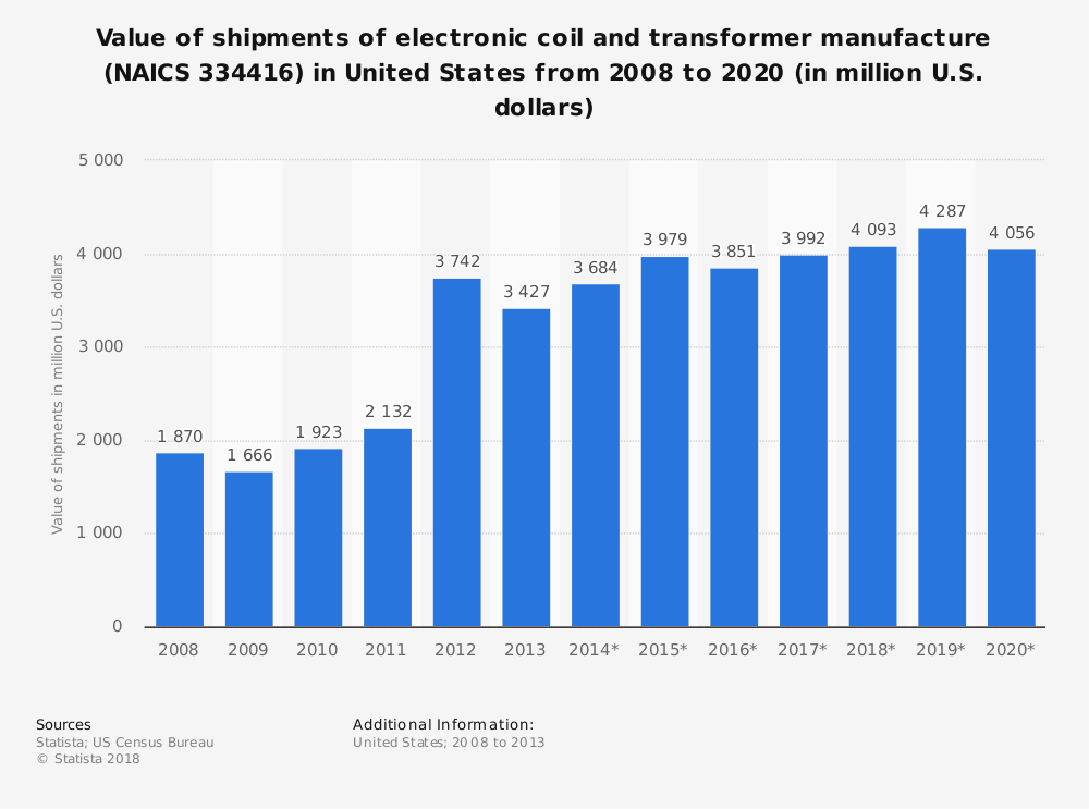 Statistic: Value of shipments of electronic coil and transformer manufacture (NAICS 334416) in United States from 2008 to 2020 (in million U.S. dollars)   Statista